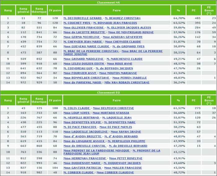 Tournoi du 17-1-2012