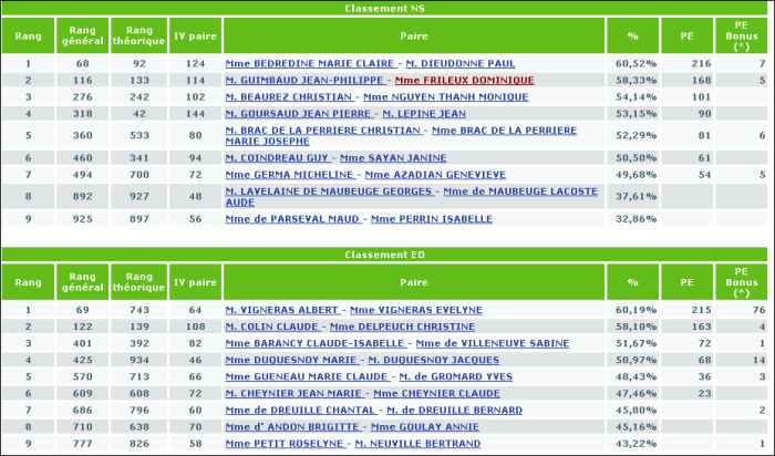 Tournoi du 21-2-2012