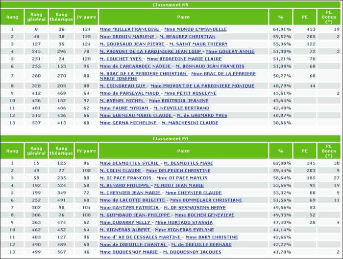 Tournoi du 7-2-2012